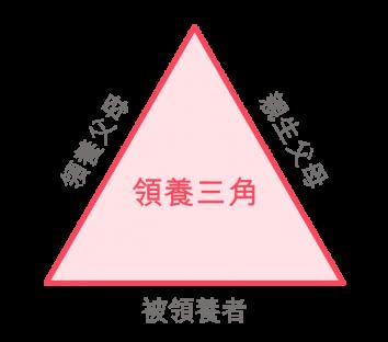 「母親的抉擇」支援這個「領養三角」中所有成員。